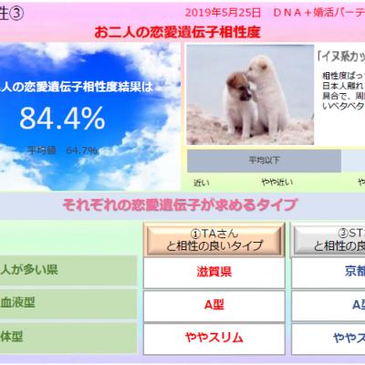 DNA+婚活Party in中之島・・・大阪で開催!